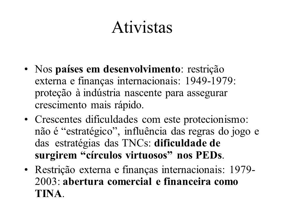 Ativistas Nos países em desenvolvimento: restrição externa e finanças internacionais: 1949-1979: proteção à indústria nascente para assegurar crescime