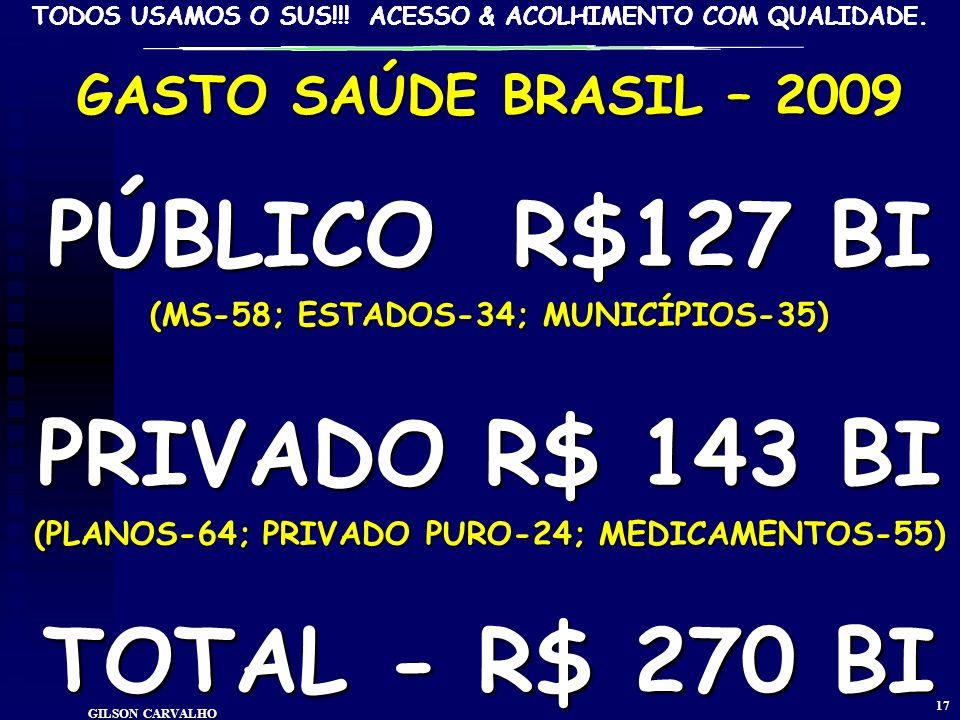 TODOS USAMOS O SUS!!! ACESSO & ACOLHIMENTO COM QUALIDADE. gilson carvalho 16 FINANCIAMENTONASAÚDE