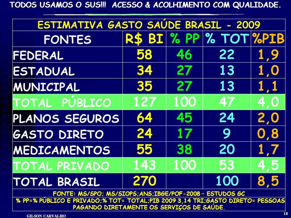 TODOS USAMOS O SUS!!! ACESSO & ACOLHIMENTO COM QUALIDADE. GILSON CARVALHO 17 GASTO SAÚDE BRASIL – 2009 PÚBLICO R$127 BI (MS-58; ESTADOS-34; MUNICÍPIOS