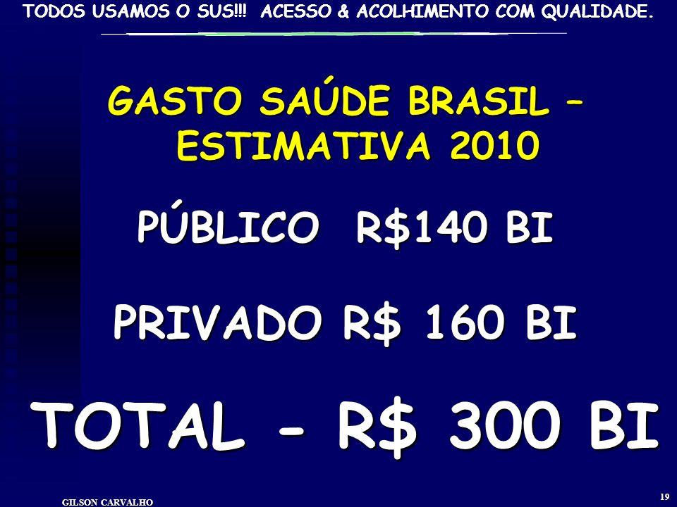 TODOS USAMOS O SUS!!! ACESSO & ACOLHIMENTO COM QUALIDADE. GILSON CARVALHO 18 ESTIMATIVA GASTO SAÚDE BRASIL - 2009 FONTES R$ BI% PP% TOT%PIB FEDERAL 58