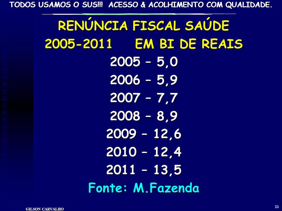 TODOS USAMOS O SUS!!! ACESSO & ACOLHIMENTO COM QUALIDADE. GILSON CARVALHO 20 ÍNDICE EJ & RG GASTO PÚBLICO BRASILEIRO-DIA COM SAÚDE - 2009 R$1,82 POR D