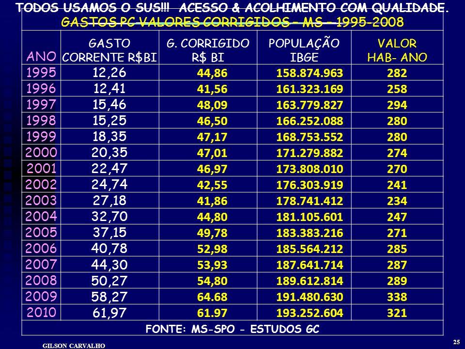 TODOS USAMOS O SUS!!! ACESSO & ACOLHIMENTO COM QUALIDADE. GILSON CARVALHO 24 GASTOS FEDERAIS COM SAÚDE