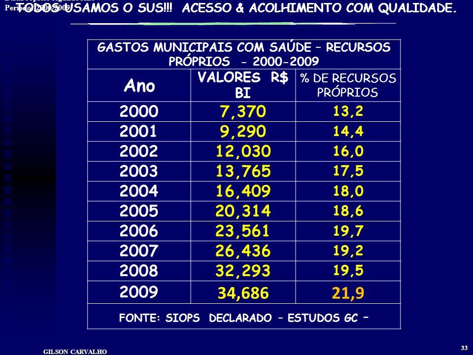 TODOS USAMOS O SUS!!! ACESSO & ACOLHIMENTO COM QUALIDADE. GILSON CARVALHO 32 GASTOS MUNICIPAIS COM SAÚDE
