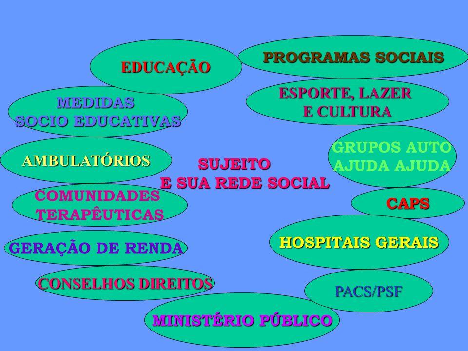 SUJEITO E SUA REDE SOCIAL REDE DE ATENÇÃO INTEGRAL AO USUÁRIO DE DROGAS HOSPITAL GERAL UNIDADE BÁSICA AMBULATÓRIOS CULTURA-LAZER E ESPORTE MOVIMENTOS