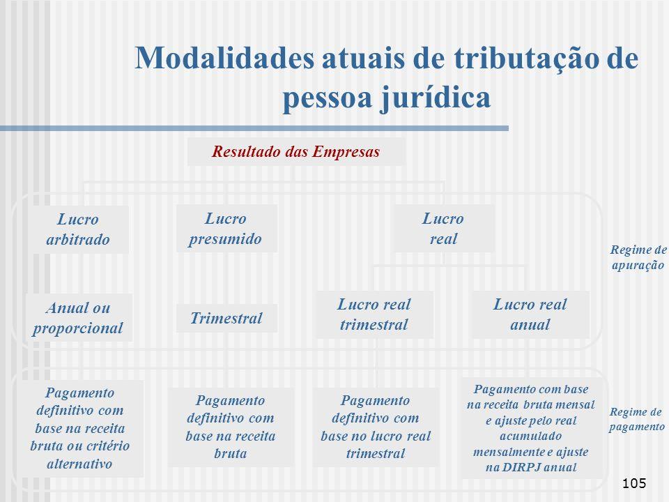 105 Resultado das Empresas Lucro arbitrado Lucro presumido Lucro real Anual ou proporcional Trimestral Lucro real trimestral Lucro real anual Pagament