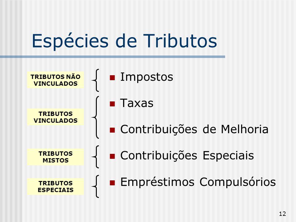 12 Espécies de Tributos Impostos Taxas Contribuições de Melhoria Contribuições Especiais Empréstimos Compulsórios TRIBUTOS NÃO VINCULADOS TRIBUTOS VINCULADOS TRIBUTOS MISTOS TRIBUTOS ESPECIAIS