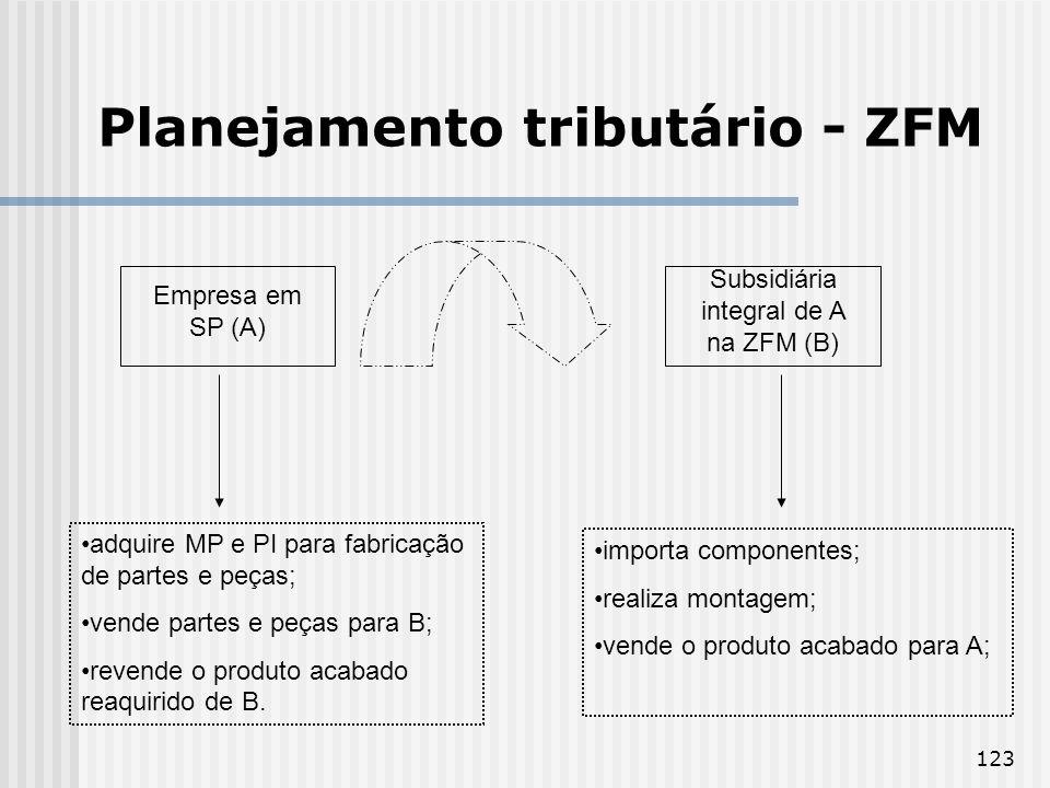 123 Planejamento tributário - ZFM Empresa em SP (A) Subsidiária integral de A na ZFM (B) adquire MP e PI para fabricação de partes e peças; vende partes e peças para B; revende o produto acabado reaquirido de B.