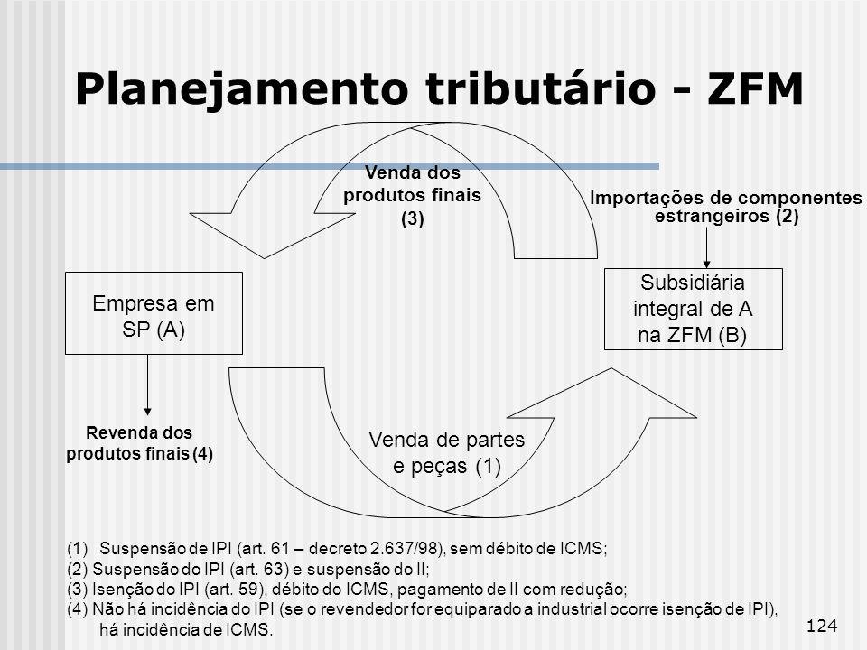 124 Planejamento tributário - ZFM Empresa em SP (A) Subsidiária integral de A na ZFM (B) Venda de partes e peças (1) (1)Suspensão de IPI (art. 61 – de