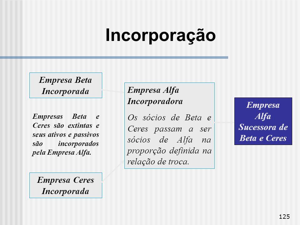 125 Empresa Beta Incorporada Empresa Ceres Incorporada Empresas Beta e Ceres são extintas e seus ativos e passivos são incorporados pela Empresa Alfa.