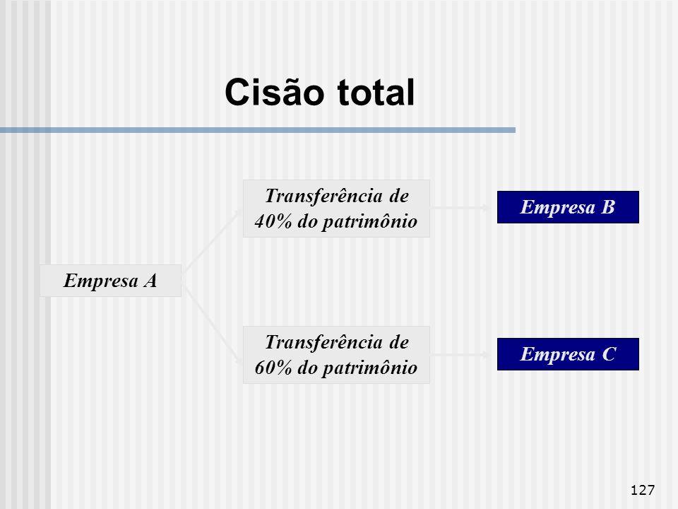 127 Empresa A Transferência de 40% do patrimônio Transferência de 60% do patrimônio Empresa B Empresa C Cisão total