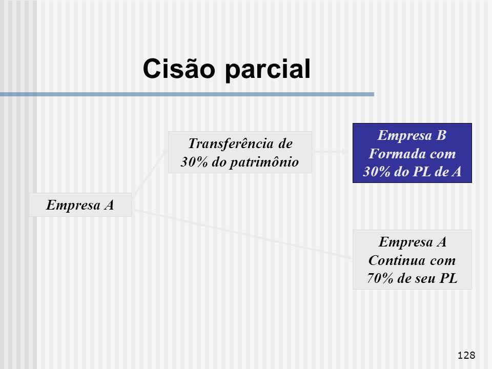 128 Empresa A Transferência de 30% do patrimônio Empresa B Formada com 30% do PL de A Empresa A Continua com 70% de seu PL Cisão parcial