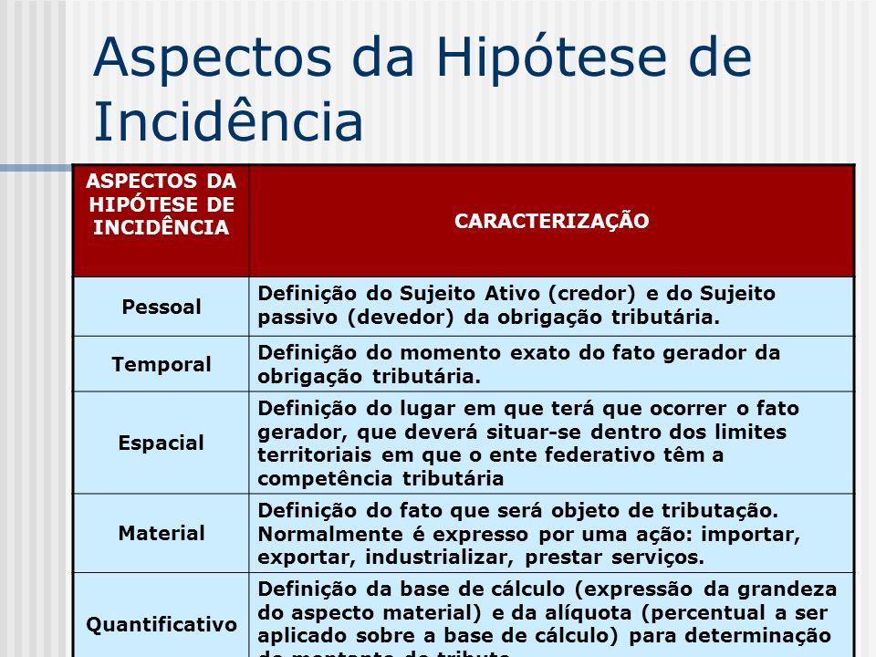 34 Aspectos da Hipótese de Incidência ASPECTOS DA HIPÓTESE DE INCIDÊNCIA CARACTERIZAÇÃO Pessoal Definição do Sujeito Ativo (credor) e do Sujeito passivo (devedor) da obrigação tributária.