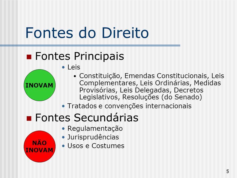 5 Fontes do Direito Fontes Principais Leis Constituição, Emendas Constitucionais, Leis Complementares, Leis Ordinárias, Medidas Provisórias, Leis Delegadas, Decretos Legislativos, Resoluções (do Senado) Tratados e convenções internacionais Fontes Secundárias Regulamentação Jurisprudências Usos e Costumes INOVAM NÃO INOVAM