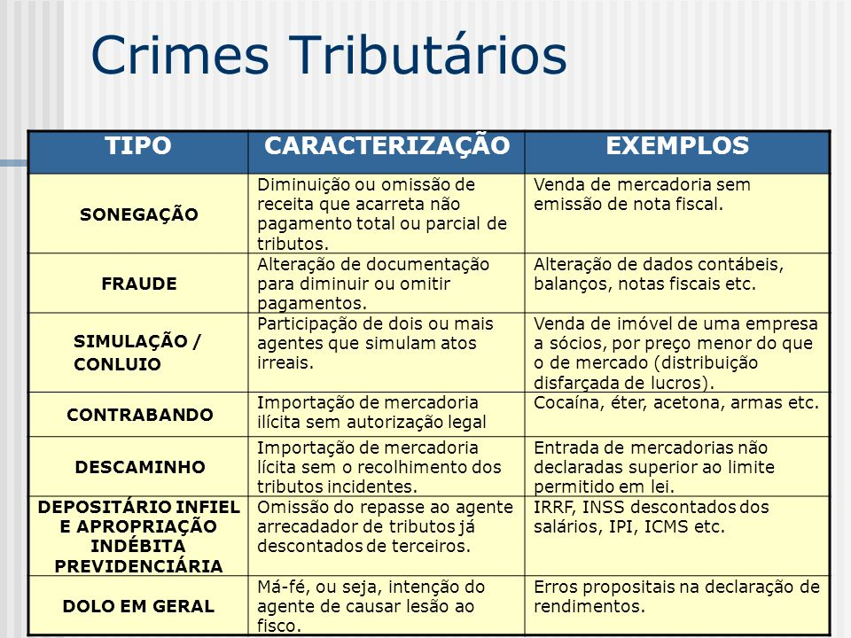 53 Crimes Tributários TIPOCARACTERIZAÇÃOEXEMPLOS SONEGAÇÃO Diminuição ou omissão de receita que acarreta não pagamento total ou parcial de tributos.