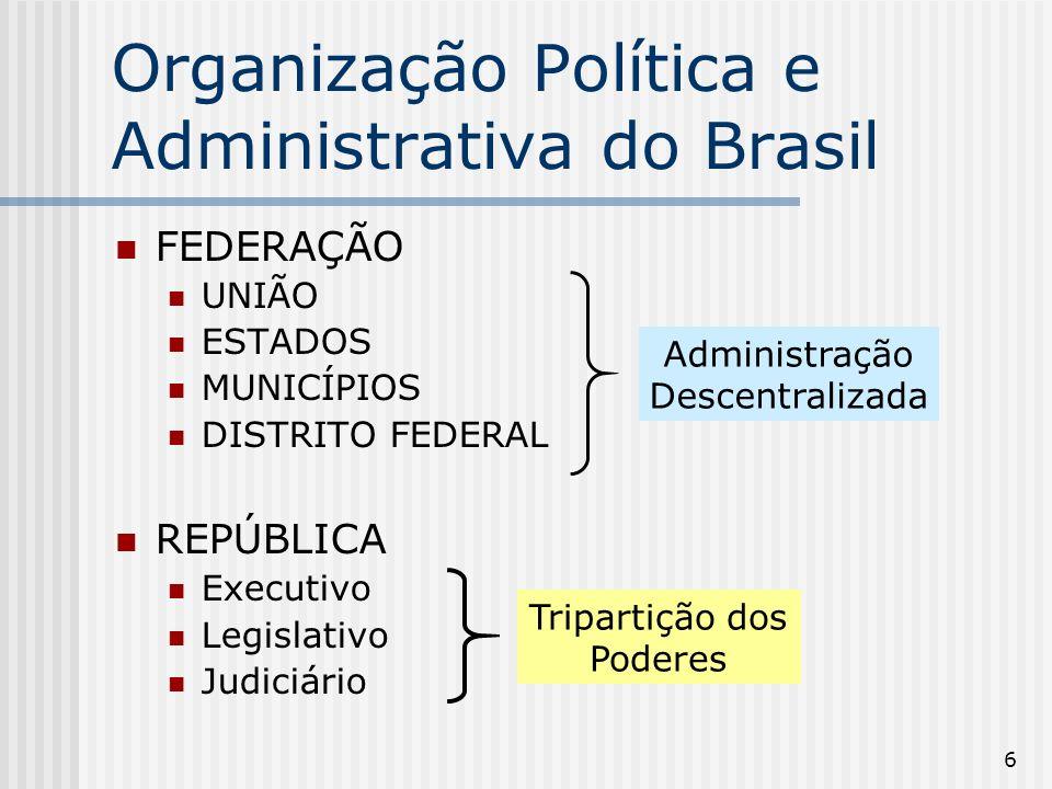 6 Organização Política e Administrativa do Brasil FEDERAÇÃO UNIÃO ESTADOS MUNICÍPIOS DISTRITO FEDERAL REPÚBLICA Executivo Legislativo Judiciário Admin