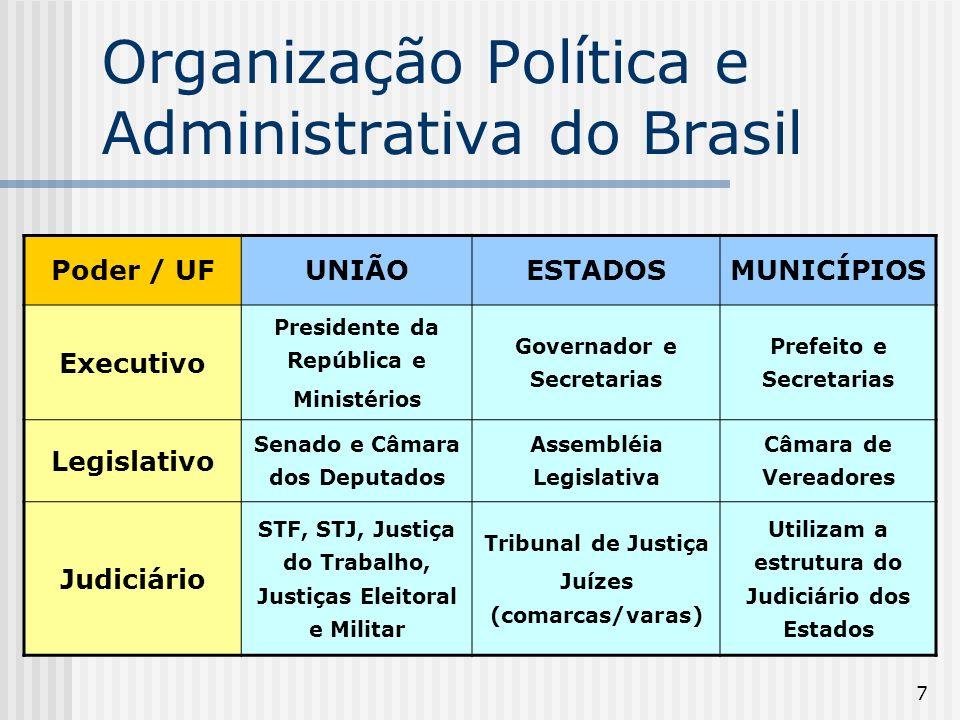 7 Organização Política e Administrativa do Brasil Poder / UFUNIÃOESTADOSMUNICÍPIOS Executivo Presidente da República e Ministérios Governador e Secretarias Prefeito e Secretarias Legislativo Senado e Câmara dos Deputados Assembléia Legislativa Câmara de Vereadores Judiciário STF, STJ, Justiça do Trabalho, Justiças Eleitoral e Militar Tribunal de Justiça Juízes (comarcas/varas) Utilizam a estrutura do Judiciário dos Estados