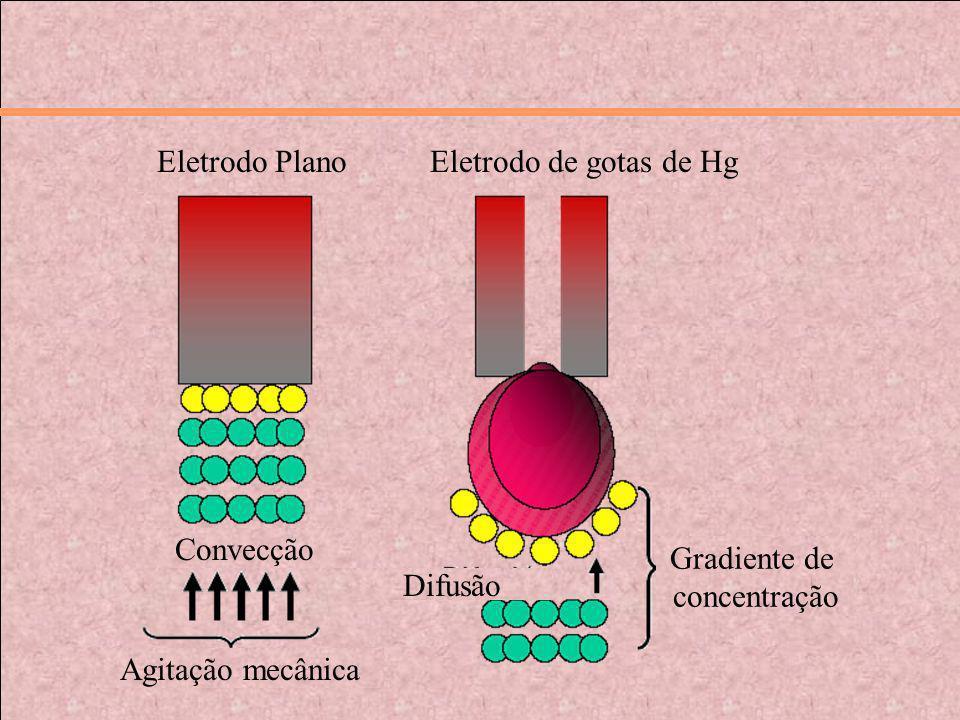 Eletrodo PlanoEletrodo de gotas de Hg Convecção Eletrodo Plano Difusão Agitação mecânica Gradiente de concentração