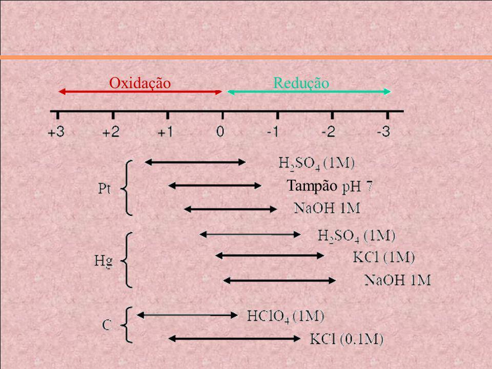 Oxidação Redução Tampão