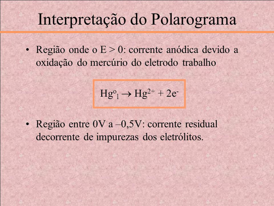 Interpretação do Polarograma Região onde o E > 0: corrente anódica devido a oxidação do mercúrio do eletrodo trabalho Hg o l Hg 2+ + 2e - Região entre