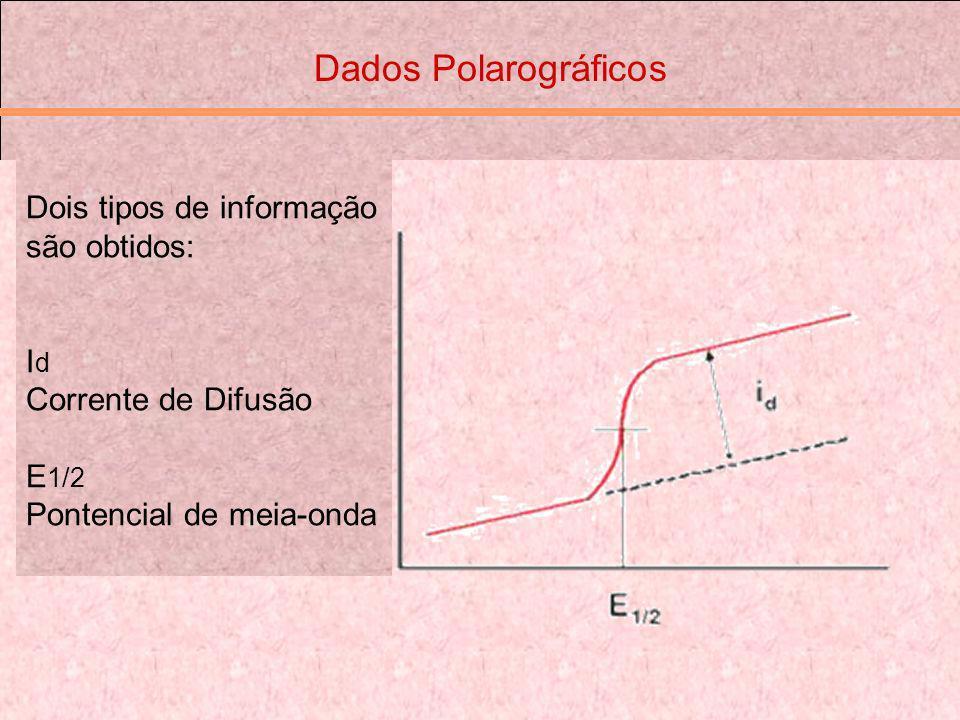 Dados Polarográficos Dois tipos de informação são obtidos: I d Corrente de Difusão E 1/2 Pontencial de meia-onda