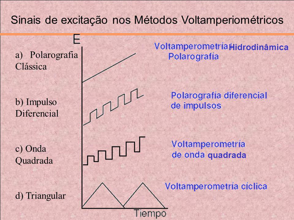 Sinais de excitação nos Métodos Voltamperiométricos Hidrodinâmica quadrada a)Polarografia Clássica b) Impulso Diferencial c) Onda Quadrada d) Triangul