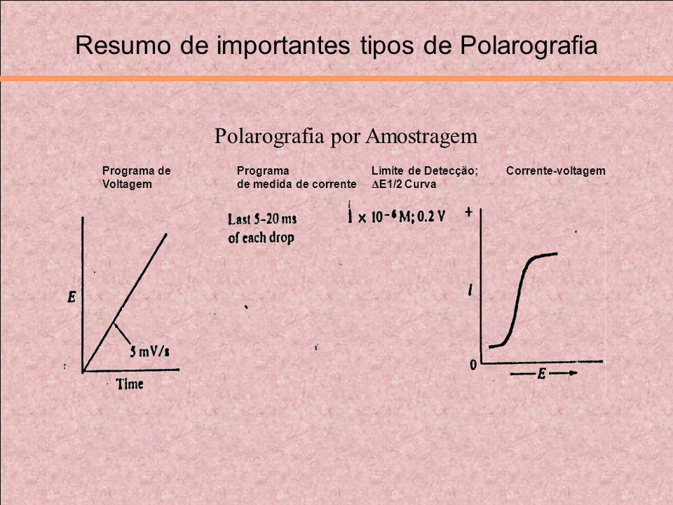 Resumo de importantes tipos de Polarografia Programa de Programa Limite de Detecção; Corrente-voltagem Voltagem de medida de corrente E1/2 Curva Polar