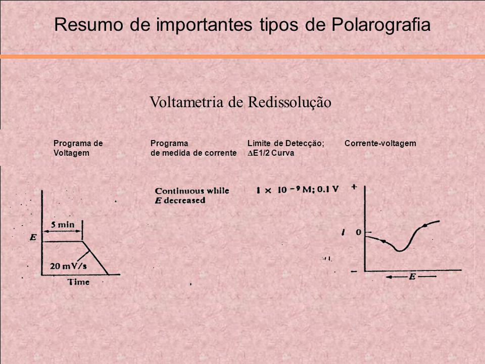 Resumo de importantes tipos de Polarografia Programa de Programa Limite de Detecção; Corrente-voltagem Voltagem de medida de corrente E1/2 Curva Volta