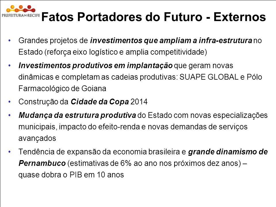 Estudo Prospectivo Inovações Tecnológicas e Cadeias Produtivas Selecionadas Fatos Portadores do Futuro - Externos Grandes projetos de investimentos qu