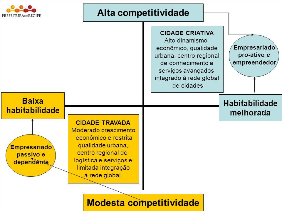 Estudo Prospectivo Inovações Tecnológicas e Cadeias Produtivas Selecionadas 17 Alta competitividade Modesta competitividade Habitabilidade melhorada B