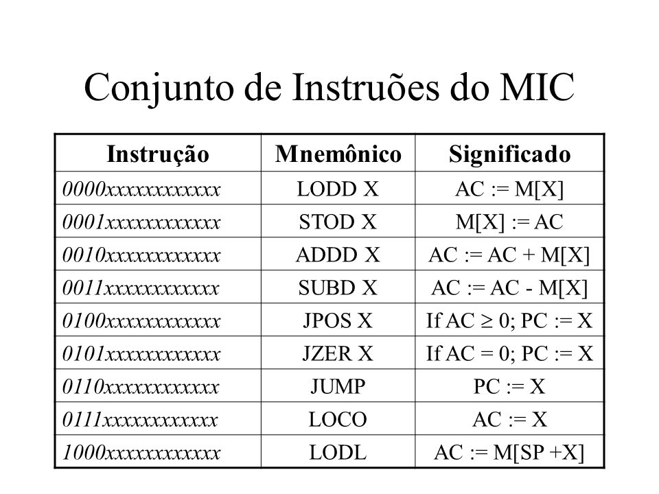 Conjunto de Instruções do MIC InstruçãoMnemônicoSignificado 1001xxxxxxxxxxxxSTOLM[X + SP] := AC 1010xxxxxxxxxxxxADDLAC := AC + M[SP + X] 1011xxxxxxxxxxxxSUBLAC := AC - M[SP + X] 1100xxxxxxxxxxxxJNEGif AC < 0; PC := X 1101xxxxxxxxxxxxJNZE if AC 0; PC := X 1110xxxxxxxxxxxCALLSP := SP - 1; M[SP] := PC; PC := X