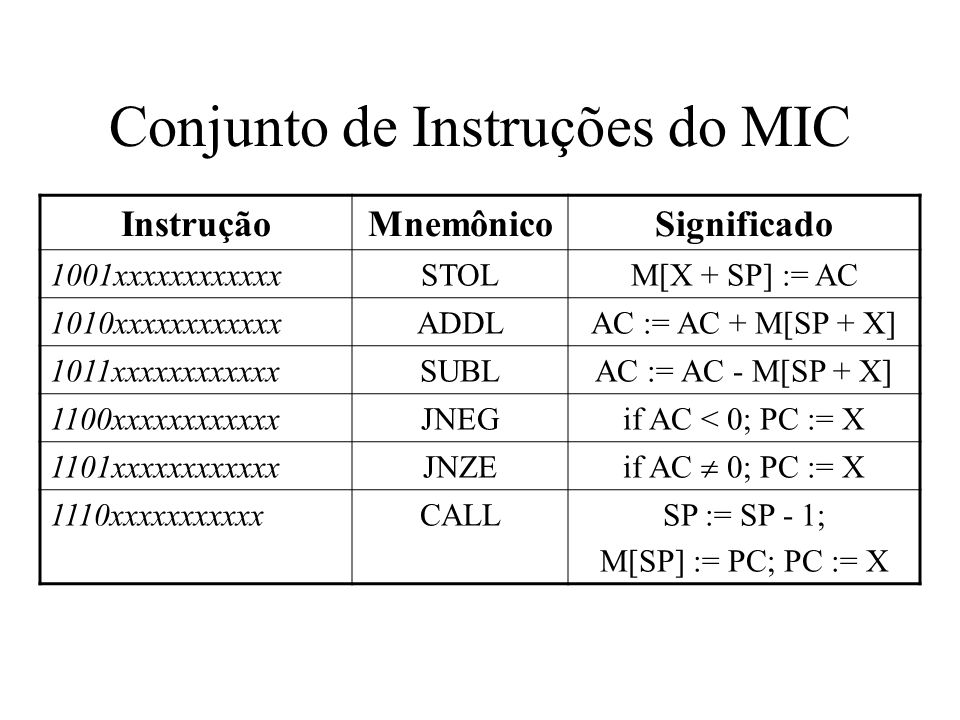 Conjunto de Instruções do MIC InstruçãoMnemônicoSignificado 1111000000000000PSHISP := SP - 1; M[SP] := M[AC] 1111001000000000POPIM[AC] := M[SP] SP := SP + 1; 1111010000000000PUSHSP := SP - 1; M[SP] := AC 1111011000000000POPAC := M[SP]; SP := SP + 1; 1111100000000000RETNPC := M[SP]; SP := SP + 1; 1111101000000000SWAPTMP := AC; AC := SP; SP := TMP 11111100yyyyyyyyyINSPSP = SP + Y 11111110yyyyyyyyyDESPSP := SP - Y