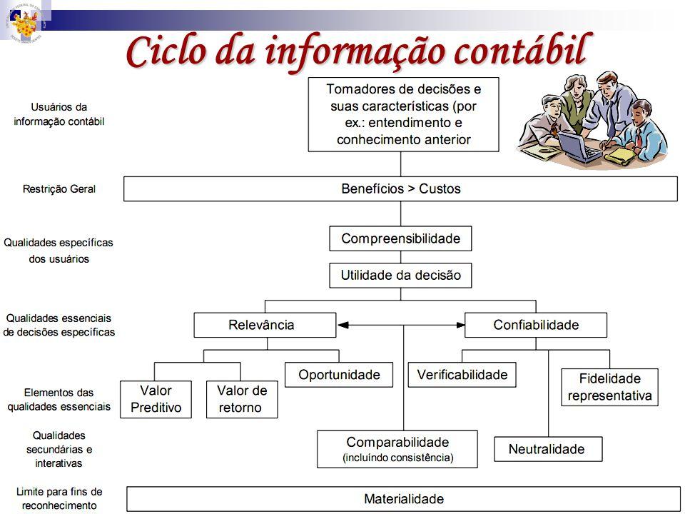 Ciclo da informação contábil