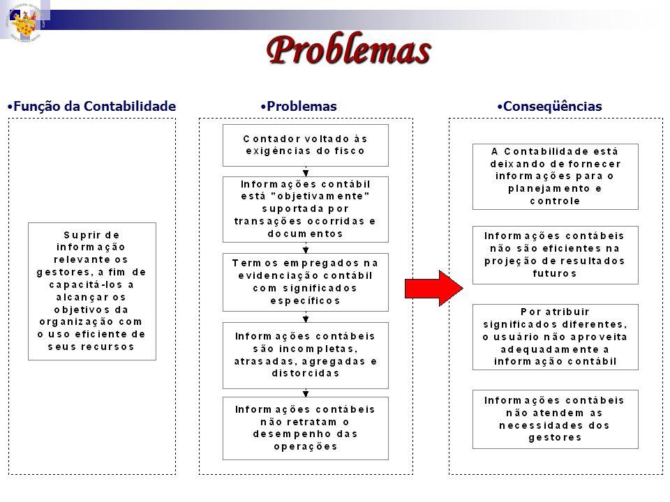 Problemas Função da ContabilidadeProblemasConseqüências