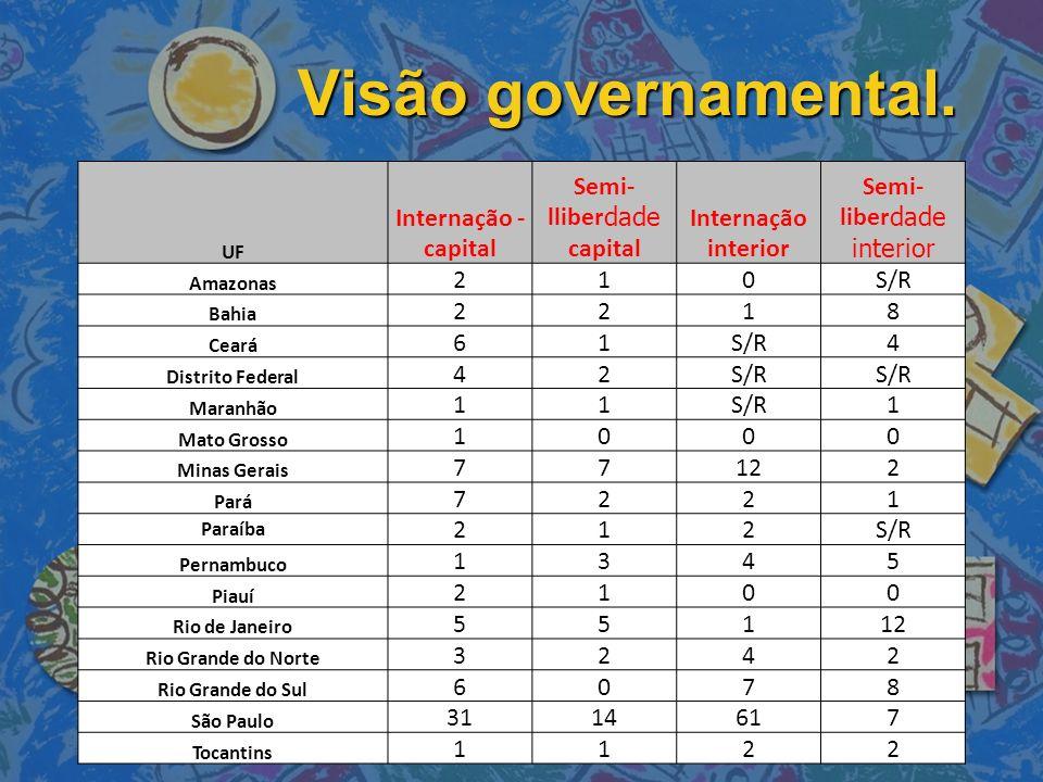 UF Internação - capital Semi- lliber dade capital Internação interior Semi- liber dade interior Amazonas 210S/R Bahia 2218 Ceará 61S/R4 Distrito Feder