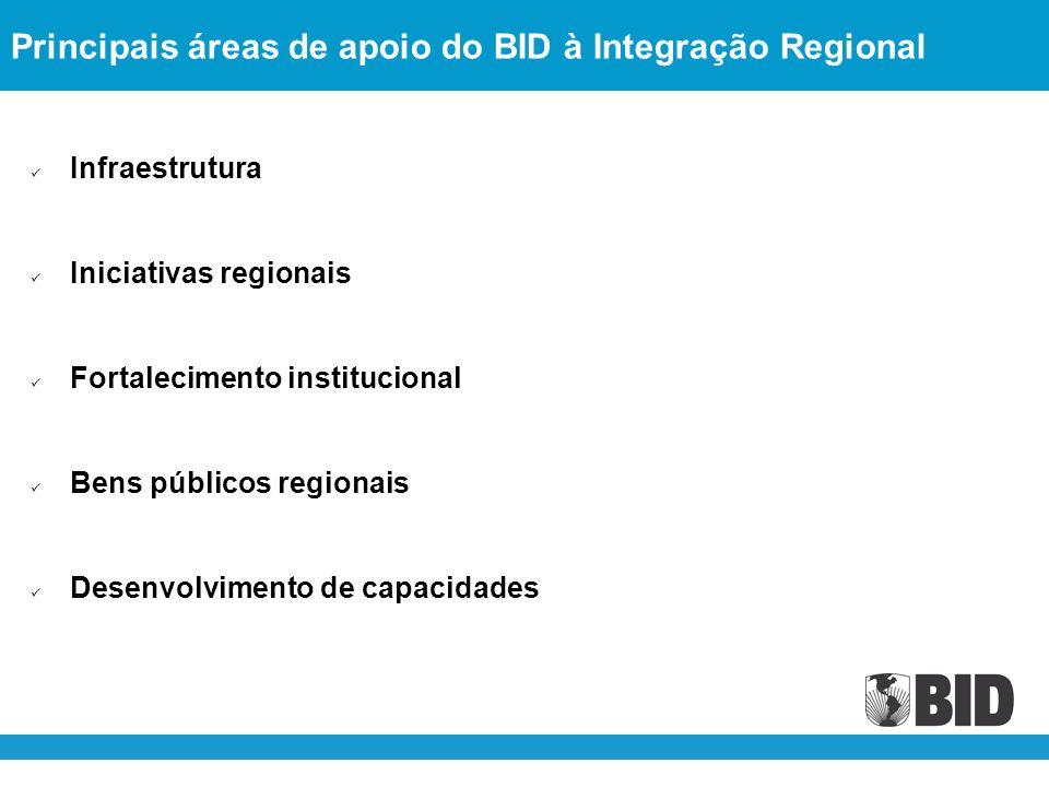 Principais áreas de apoio do BID à Integração Regional Infraestrutura Iniciativas regionais Fortalecimento institucional Bens públicos regionais Desenvolvimento de capacidades