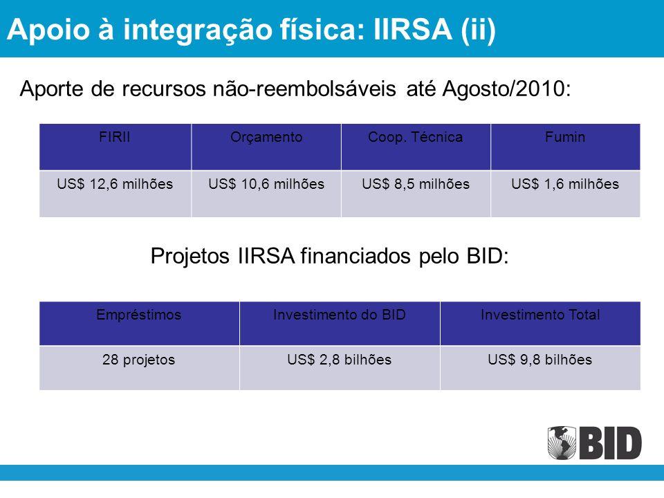 Apoio à integração física: IIRSA (ii) Aporte de recursos não-reembolsáveis até Agosto/2010: EmpréstimosInvestimento do BIDInvestimento Total 28 projetosUS$ 2,8 bilhõesUS$ 9,8 bilhões FIRIIOrçamentoCoop.