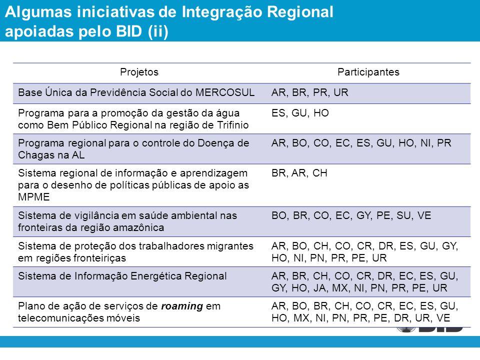 Algumas iniciativas de Integração Regional apoiadas pelo BID (ii) ProjetosParticipantes Base Única da Previdência Social do MERCOSULAR, BR, PR, UR Programa para a promoção da gestão da água como Bem Público Regional na região de Trifinio ES, GU, HO Programa regional para o controle do Doença de Chagas na AL AR, BO, CO, EC, ES, GU, HO, NI, PR Sistema regional de informação e aprendizagem para o desenho de políticas públicas de apoio as MPME BR, AR, CH Sistema de vigilância em saúde ambiental nas fronteiras da região amazônica BO, BR, CO, EC, GY, PE, SU, VE Sistema de proteção dos trabalhadores migrantes em regiões fronteiriças AR, BO, CH, CO, CR, DR, ES, GU, GY, HO, NI, PN, PR, PE, UR Sistema de Informação Energética RegionalAR, BR, CH, CO, CR, DR, EC, ES, GU, GY, HO, JA, MX, NI, PN, PR, PE, UR Plano de ação de serviços de roaming em telecomunicações móveis AR, BO, BR, CH, CO, CR, EC, ES, GU, HO, MX, NI, PN, PR, PE, DR, UR, VE