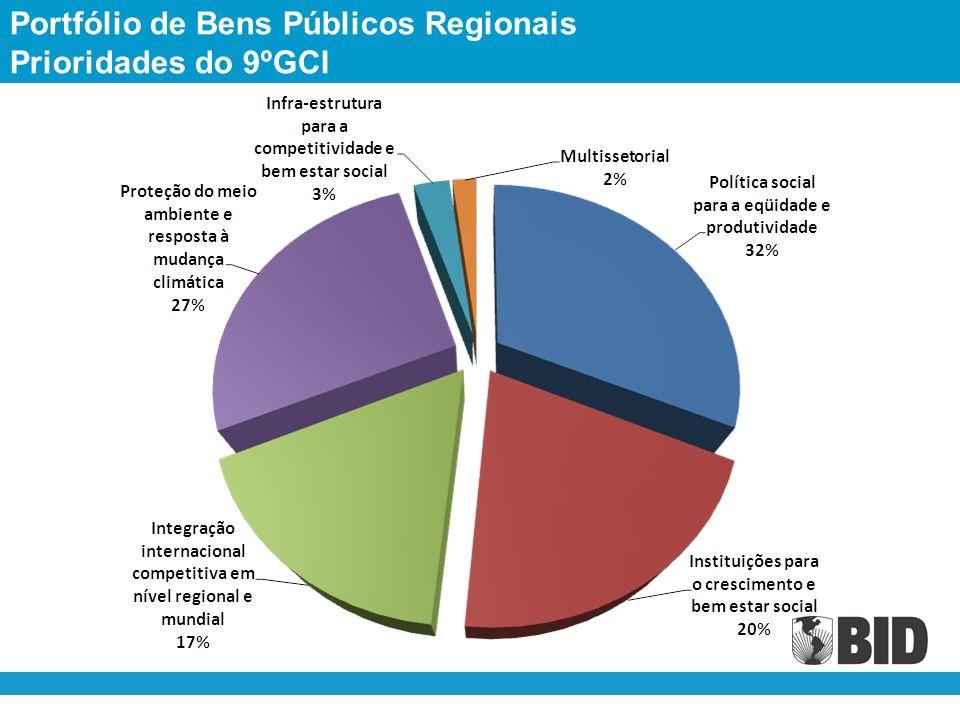 Portfólio de Bens Públicos Regionais Prioridades do 9ºGCI