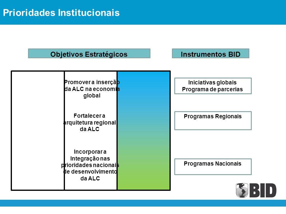 Objetivos EstratégicosInstrumentos BID Iniciativas globais Programa de parcerias Programas Regionais Programas Nacionais Promover a inserção da ALC na economia global Fortalecer a arquitetura regional da ALC Incorporar a Integração nas prioridades nacionais de desenvolvimento da ALC Prioridades Institucionais
