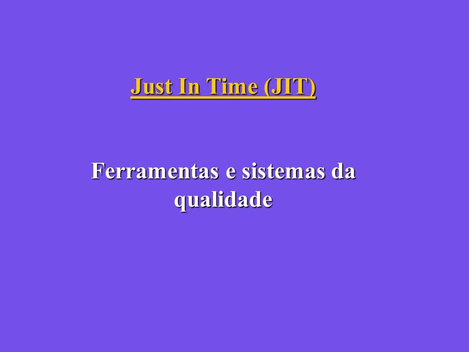 Just In Time (JIT) Ferramentas e sistemas da qualidade