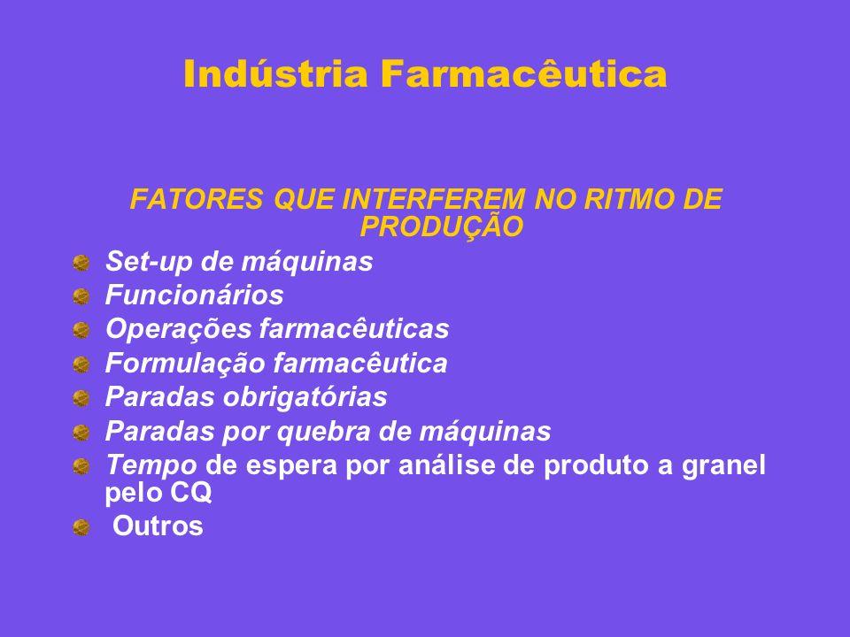 FATORES QUE INTERFEREM NO RITMO DE PRODUÇÃO Set-up de máquinas Funcionários Operações farmacêuticas Formulação farmacêutica Paradas obrigatórias Parad