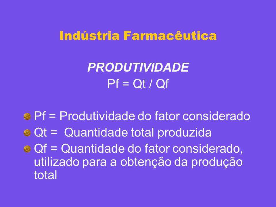 Indústria Farmacêutica PRODUTIVIDADE Pf = Qt / Qf Pf = Produtividade do fator considerado Qt = Quantidade total produzida Qf = Quantidade do fator con