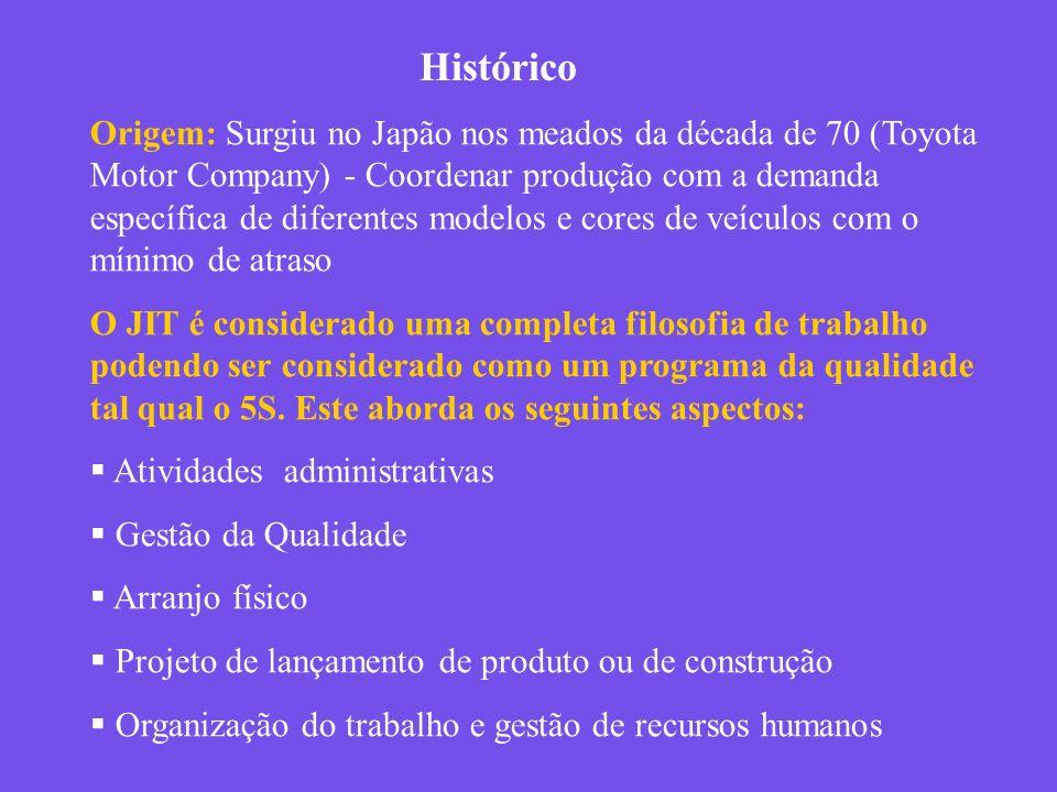 Histórico Origem: Surgiu no Japão nos meados da década de 70 (Toyota Motor Company) - Coordenar produção com a demanda específica de diferentes modelo