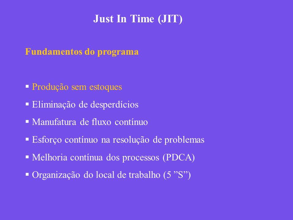 Just In Time (JIT) Fundamentos do programa Produção sem estoques Eliminação de desperdícios Manufatura de fluxo contínuo Esforço contínuo na resolução