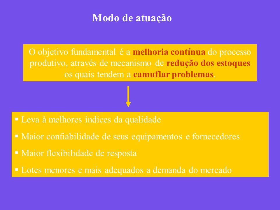 O objetivo fundamental é a melhoria contínua do processo produtivo, através de mecanismo de redução dos estoques os quais tendem a camuflar problemas.