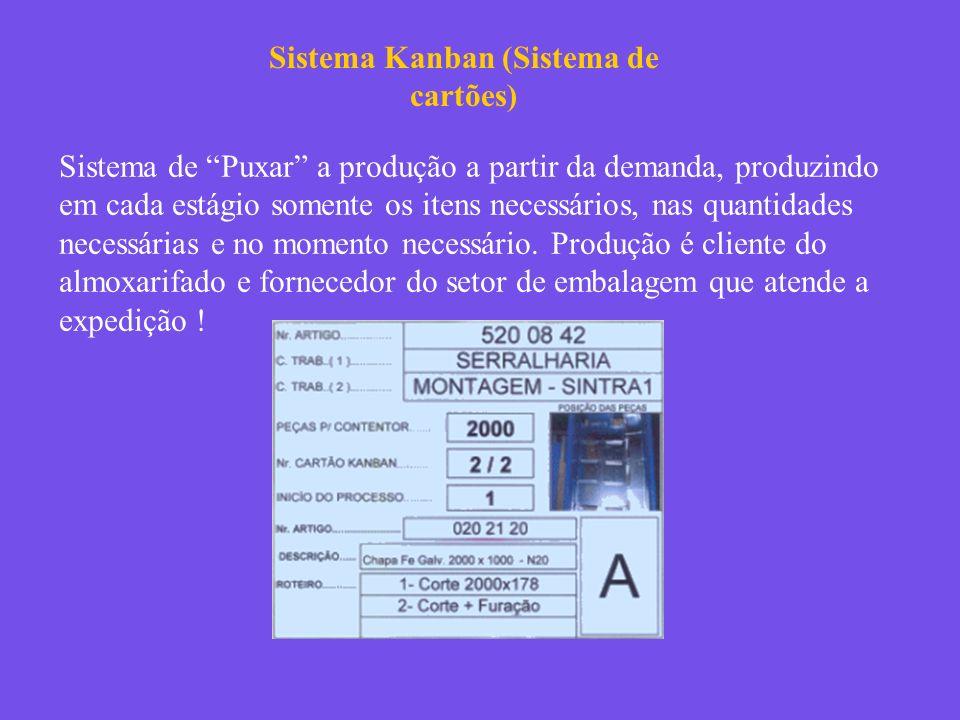 Sistema Kanban (Sistema de cartões) Sistema de Puxar a produção a partir da demanda, produzindo em cada estágio somente os itens necessários, nas quan