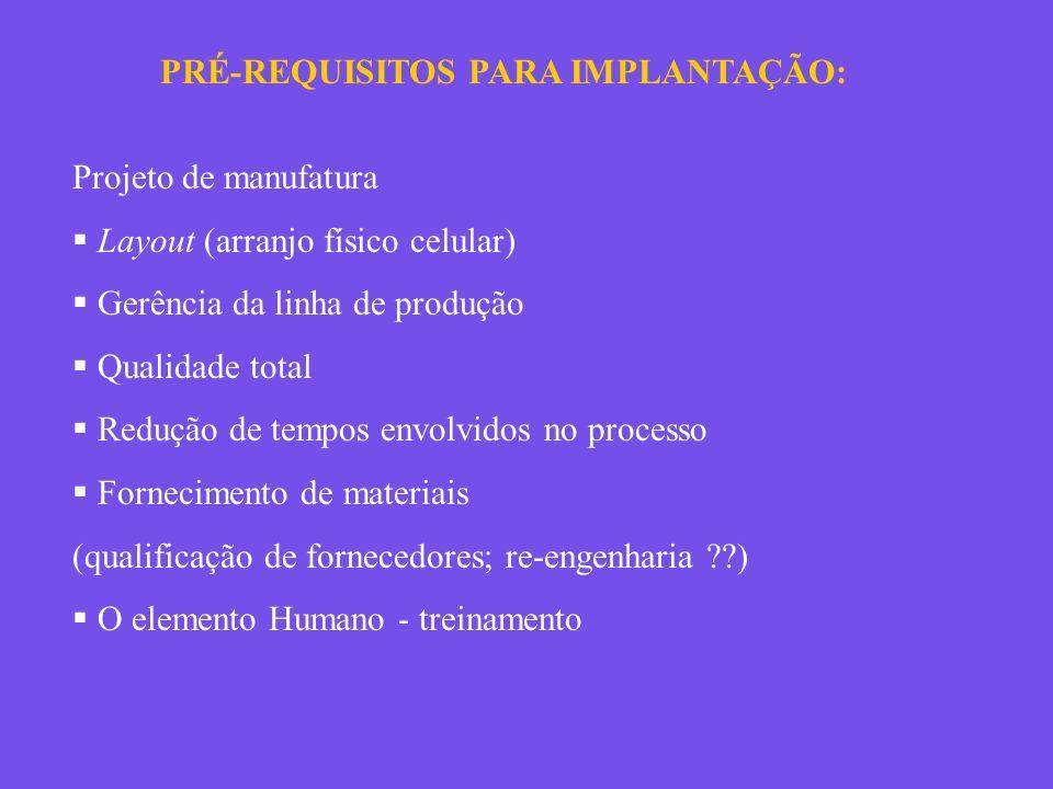 PRÉ-REQUISITOS PARA IMPLANTAÇÃO: Projeto de manufatura Layout (arranjo físico celular) Gerência da linha de produção Qualidade total Redução de tempos