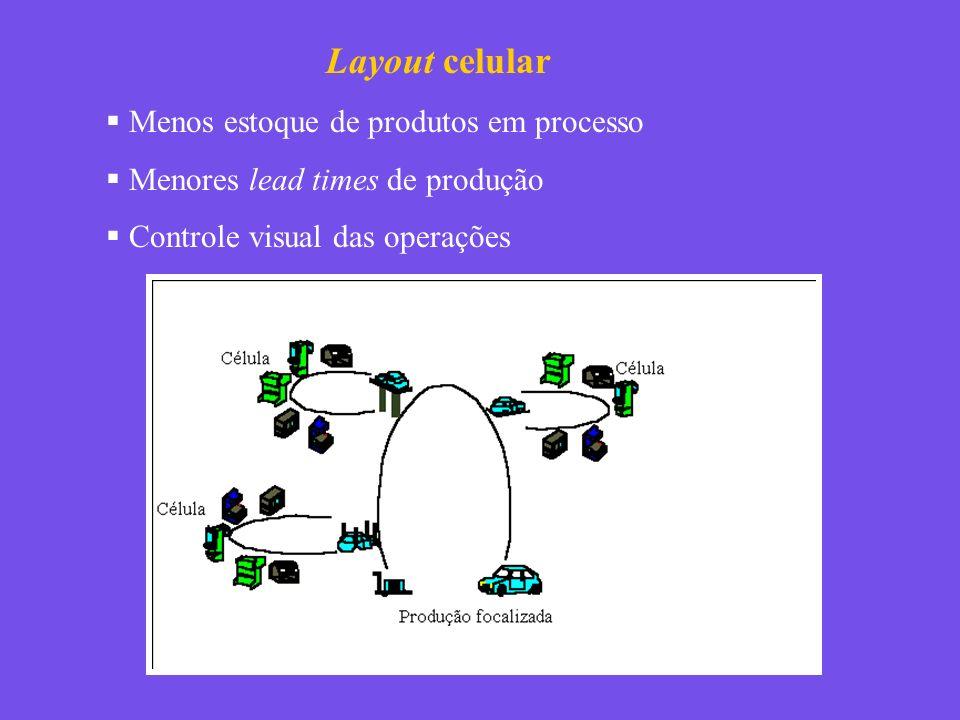 Layout celular Menos estoque de produtos em processo Menores lead times de produção Controle visual das operações