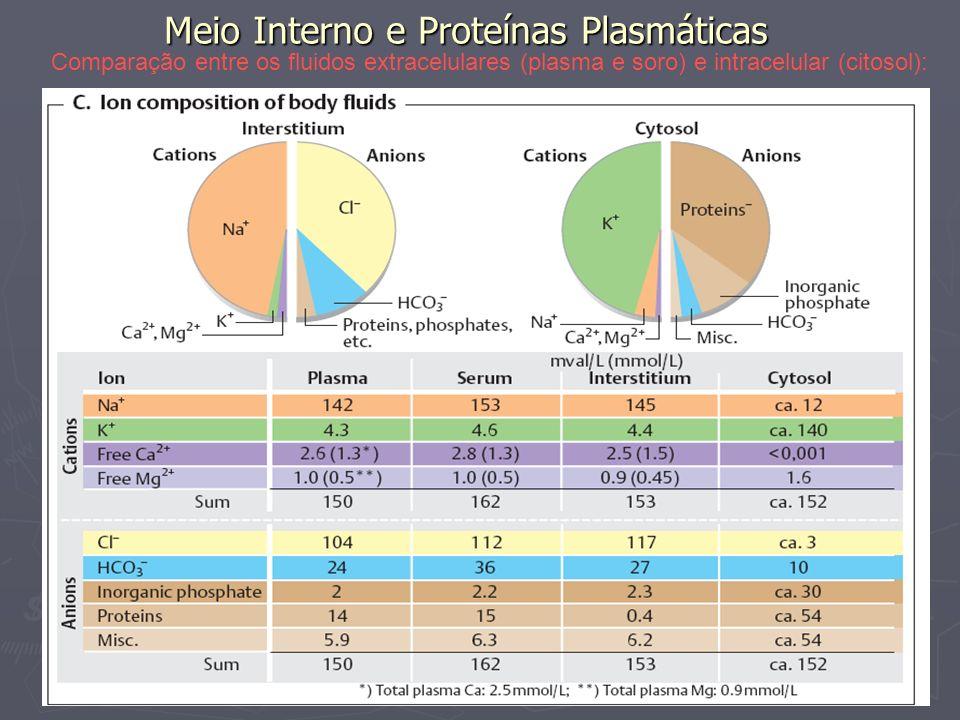 Meio Interno e Proteínas Plasmáticas Fracionamento por Salting in e Salting out (salinização progressiva):