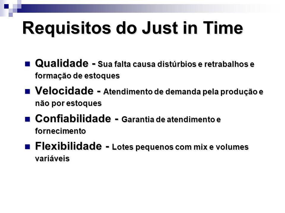 Requisitos do Just in Time Qualidade - Sua falta causa distúrbios e retrabalhos e formação de estoques Qualidade - Sua falta causa distúrbios e retrab